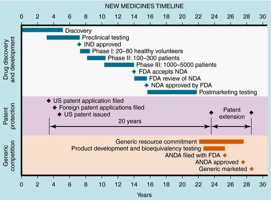Drug Development, Regulation, and Prescription Writing | Clinical Gate