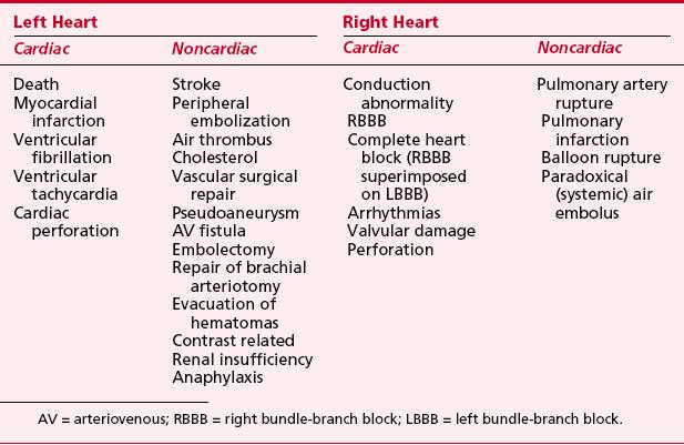 The Cardiac Catheterization Laboratory Clinical Gate