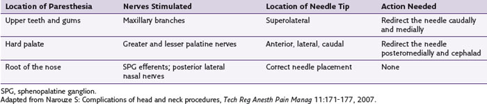 Head and Neck Blocks | Clinical Gate