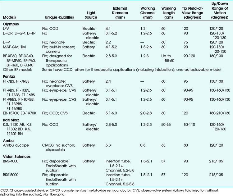 Fiberoptic and Flexible Endoscopic-Aided Techniques   Clinical Gate