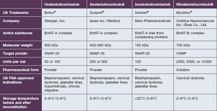 Comparison of botulinum toxins   Clinical Gate