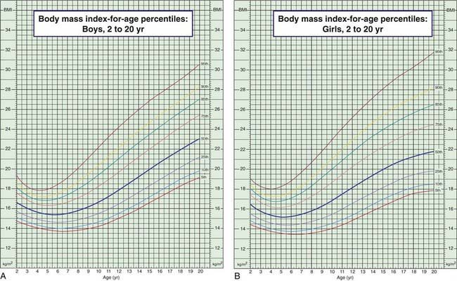 Nchs Growth Charts Seatledavidjoel