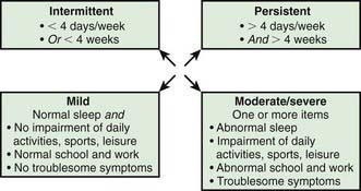 Allergic Rhinitis | Clinical Gate