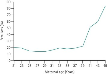 Sporadic and recurrent miscarriage | Clinical Gate