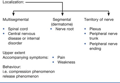 Clinical diagnosis of soft tissue lesions | Clinical Gate