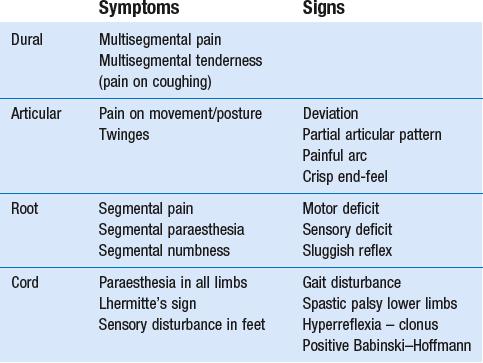 Mechanical disorders | Clinical Gate