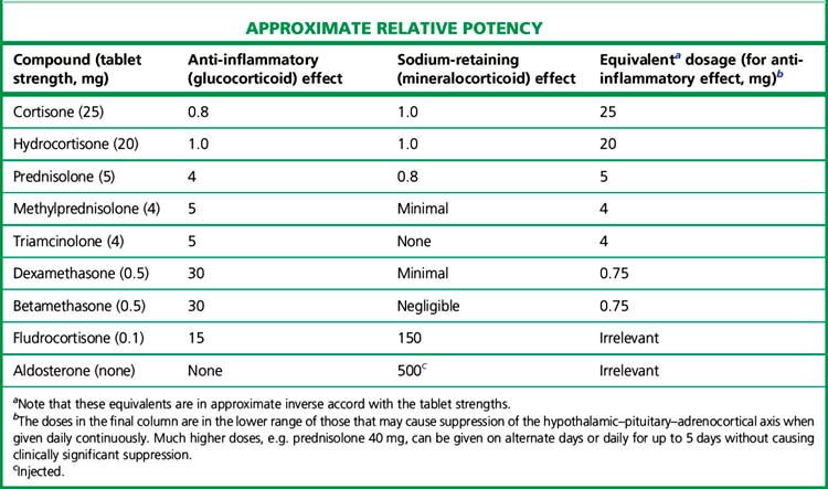 potency of topical steroids