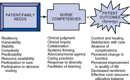 synergy model for patient care Aacn synergy model for patient care: nursing model as a force of magnetism.