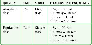 وحدات قياس الإشعاع units radiation