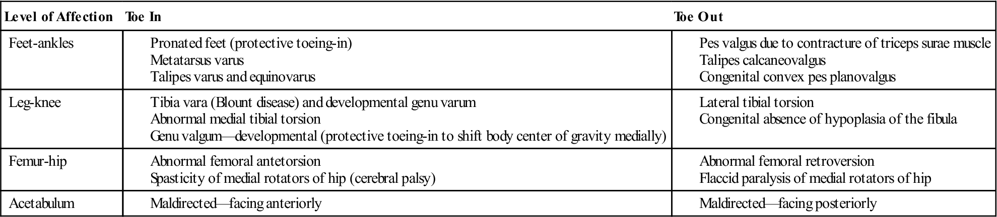 Lower Leg Ankle And Foot Clinical Gate