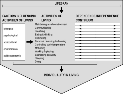 roper logan and tierney 12 activities of daily living model