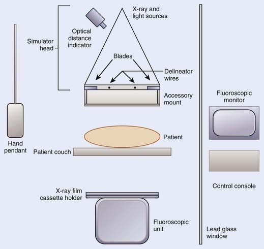 Immobilization and simulation clinical gate figure 11 2 schematic diagram of the main components of a radiation therapy simulator ccuart Gallery