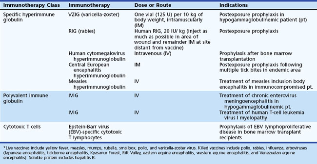 Infections of the Nervous System: Viral Encephalitis and