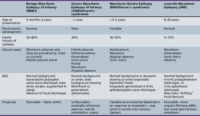 Myoclonic Seizures And Infantile Spasms Clinical Gate