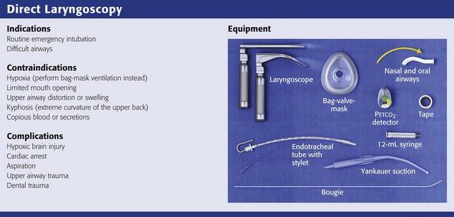 Tracheal Intubation | Clinical Gate