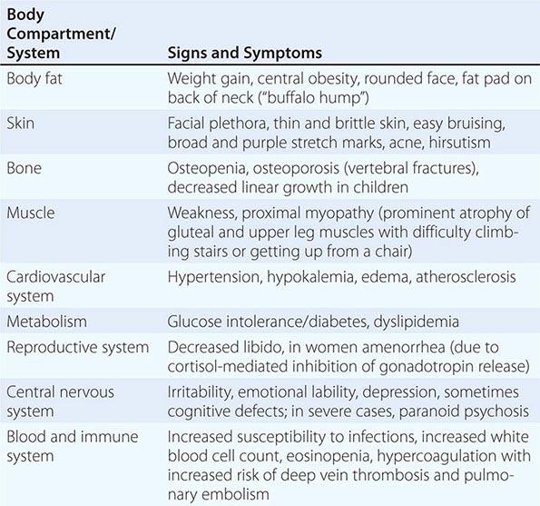 mineralocorticoid activity of steroids