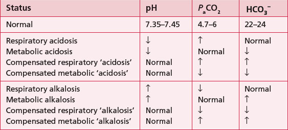 mild hypoxemia with a fully compensated respiratory acidosis Looking for online definition of compensated acidosis in the medical dictionary compensated acidosis  and respiratory acidosis  hypoxemia, but it can also.