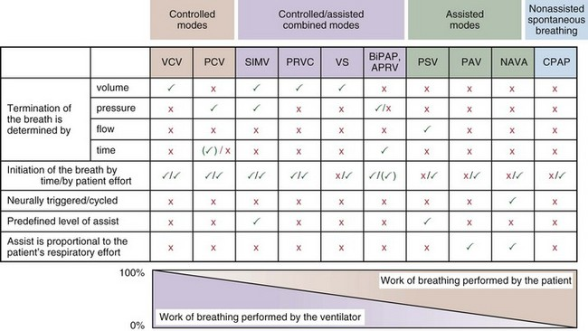 ventilator settings