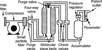 Medical Gas Wiring Diagram. Wiring. Wiring Diagrams Instructions