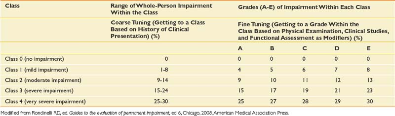 Impairment Rating and Disability Determination | Clinical Gate