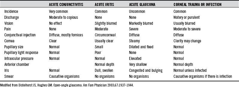 Glaucoma: Acute (Angle Closure) and Chronic (Open Angle